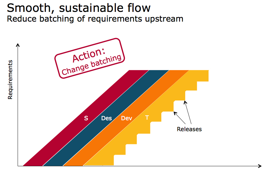After – Smooth Sustainable Flow