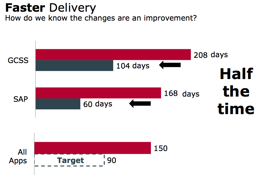 Results – Faster Delivery