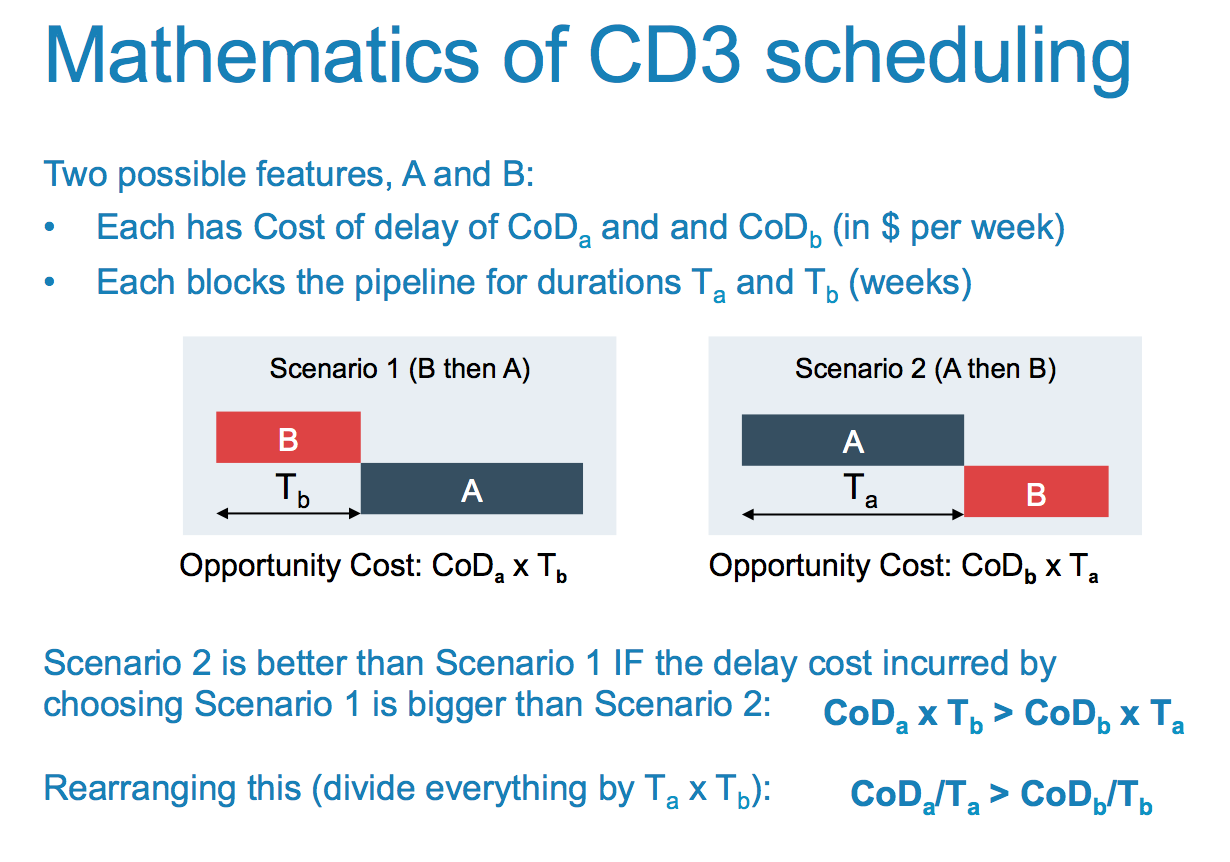 mathematics of CD3 scheduling