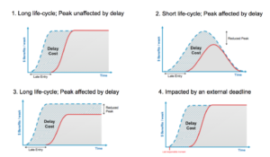 Cost of Delay Urgency Profiles