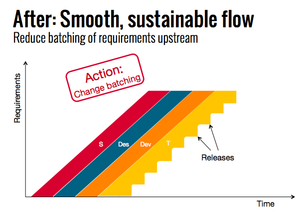 smooth sustainable flow