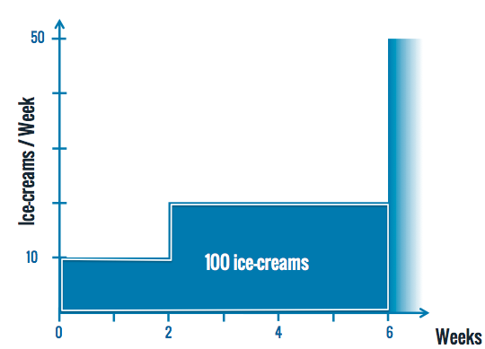 icecreams-a-then-b