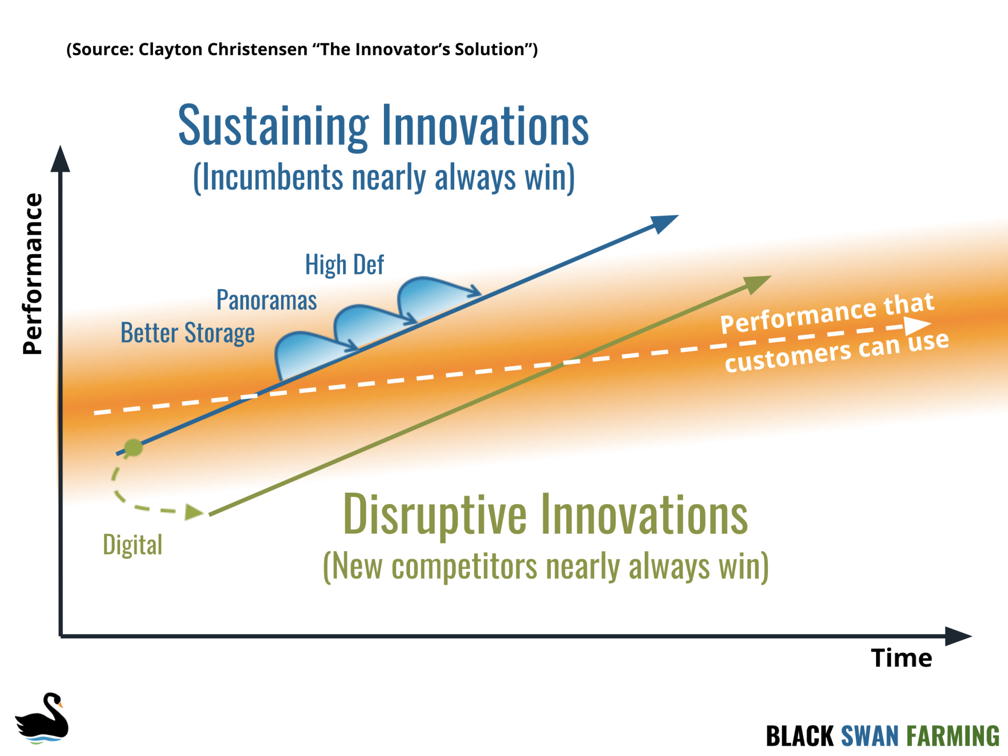 Over time sustaining innovation over serves, leaving room for new technologies disruptive innovations to win